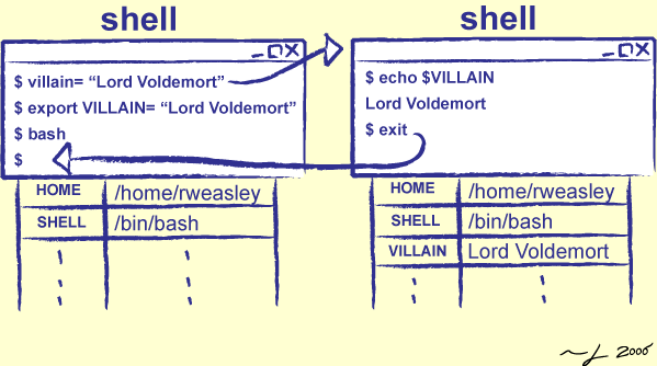 Software Carpentry:More Shell (Version 1130)